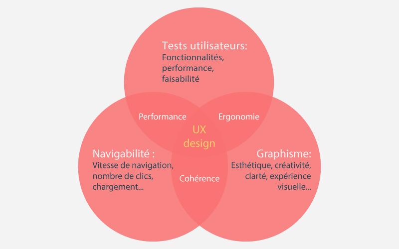UX design, expérience utilisateur à Montélimar et Valence.