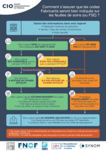 Réalisation d'une infographie pour le Conseil Interprofessionnel de l'Optique par Pixeldorado agence de communication digitale des lunetiers et opticiens français